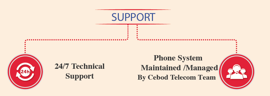 one business phone system for multiple offices