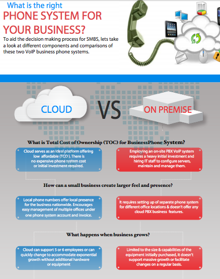 cloud business phone system